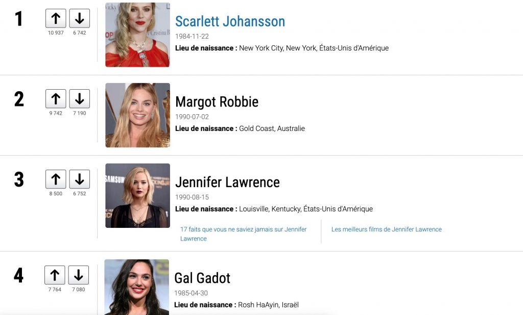 Votez pour les plus belles femmes de l'année 2020